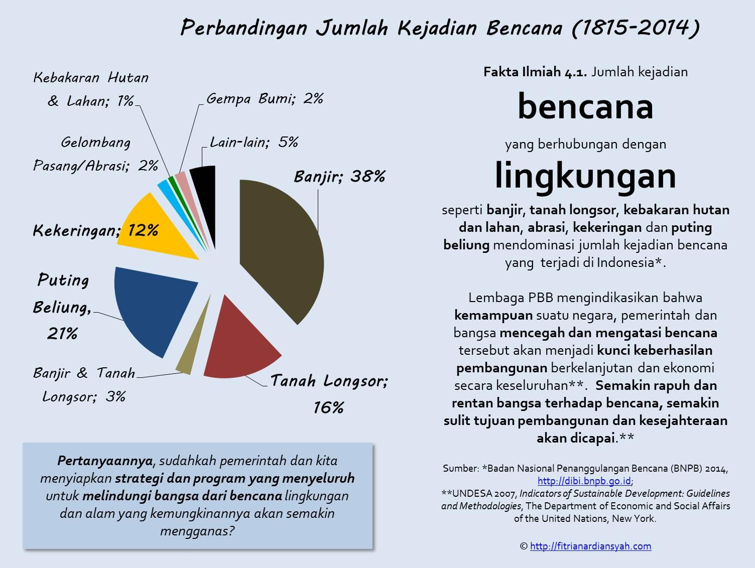indicators of sustainable development guidelines and methodologies