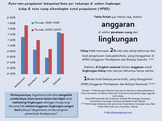Fakta 4.2 Anggaran Lingkungan