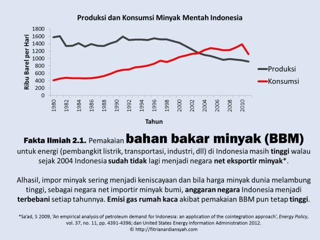 Fakta Ilmiah 2-1_BBM