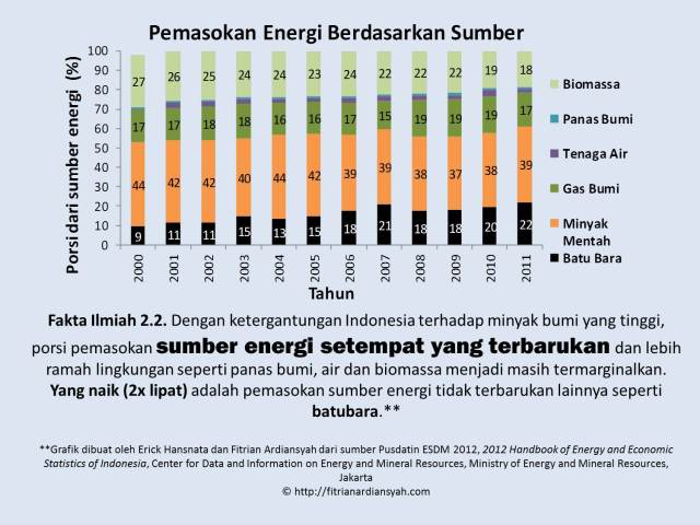 Fakta Ilmiah 2-2_Sumber Energi