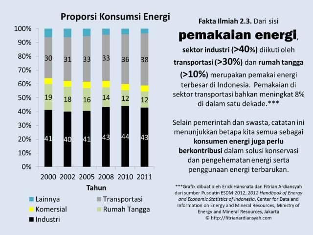 Fakta Ilmiah 2-3_Konsumsi Energi