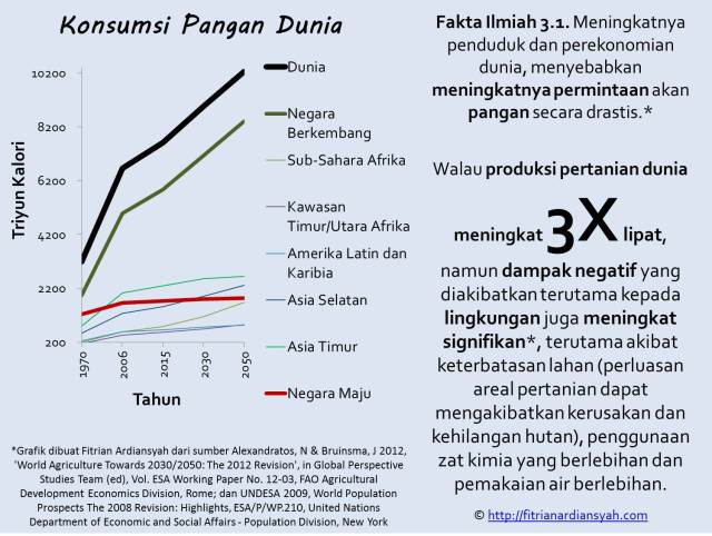 Fakta Ilmiah 3.1 Pangan