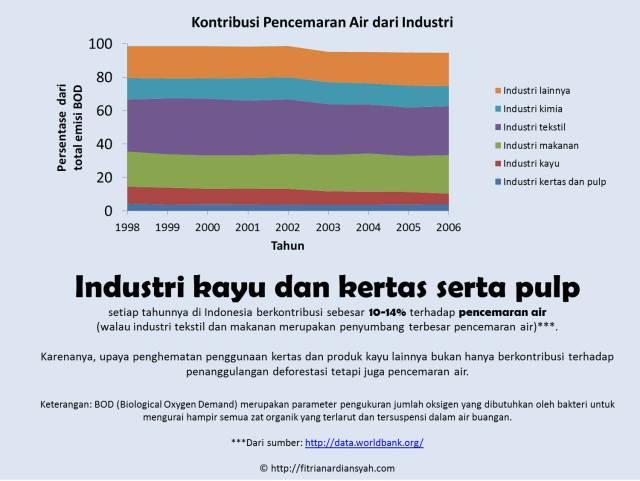 Industri pulp